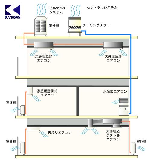 空調機の図 空調機の図 壁掛形エアコン 主に家庭用など 最新機種では加湿機能やフィル... 空調